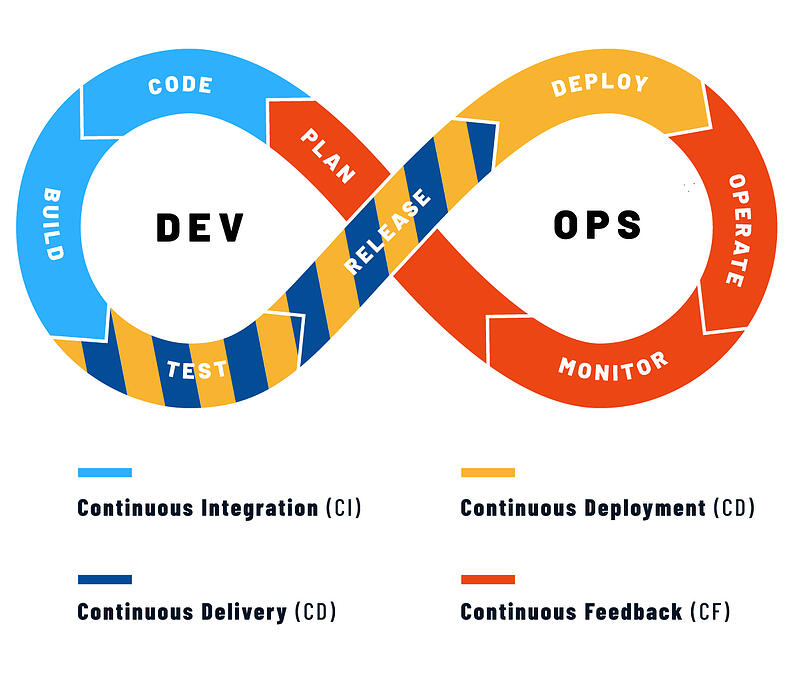 devops CI/CD